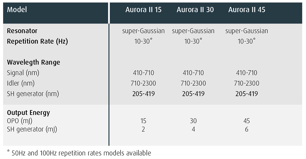Aurora II Integra Specification Highlights