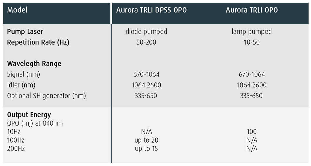 Aurora TRLi OPO Specification Highlights