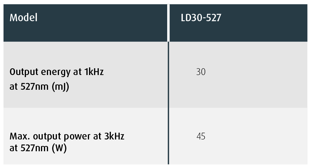 LD30-527 Nd:YLF Specification Highlights