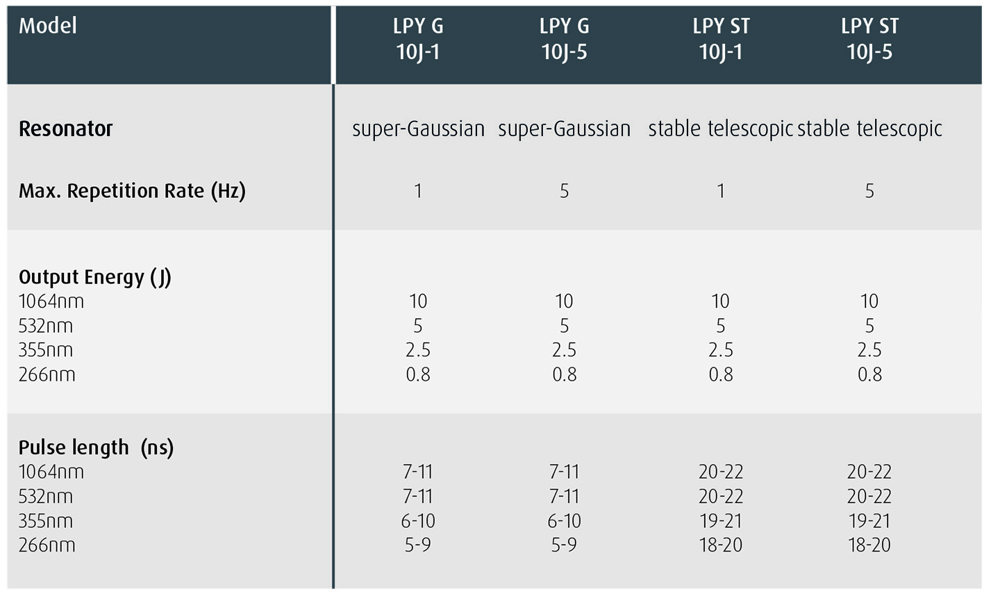 LPY10J Range Specification Highlights