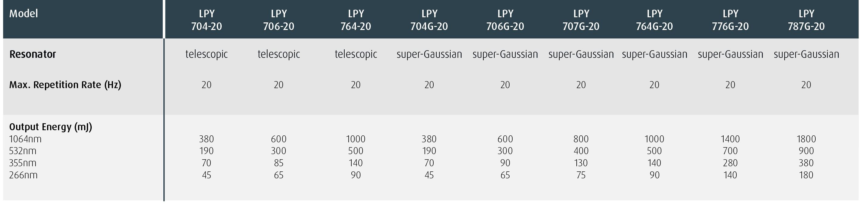 LPY700 20Hz Low Repetition Rate Range Specification Highlights