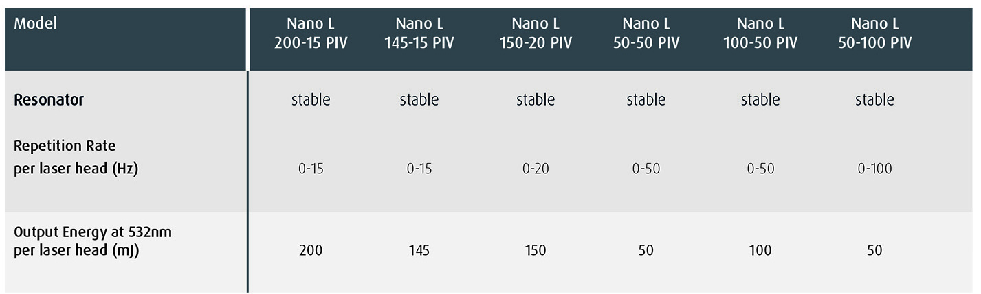 Nano L PIV Specification Highlights