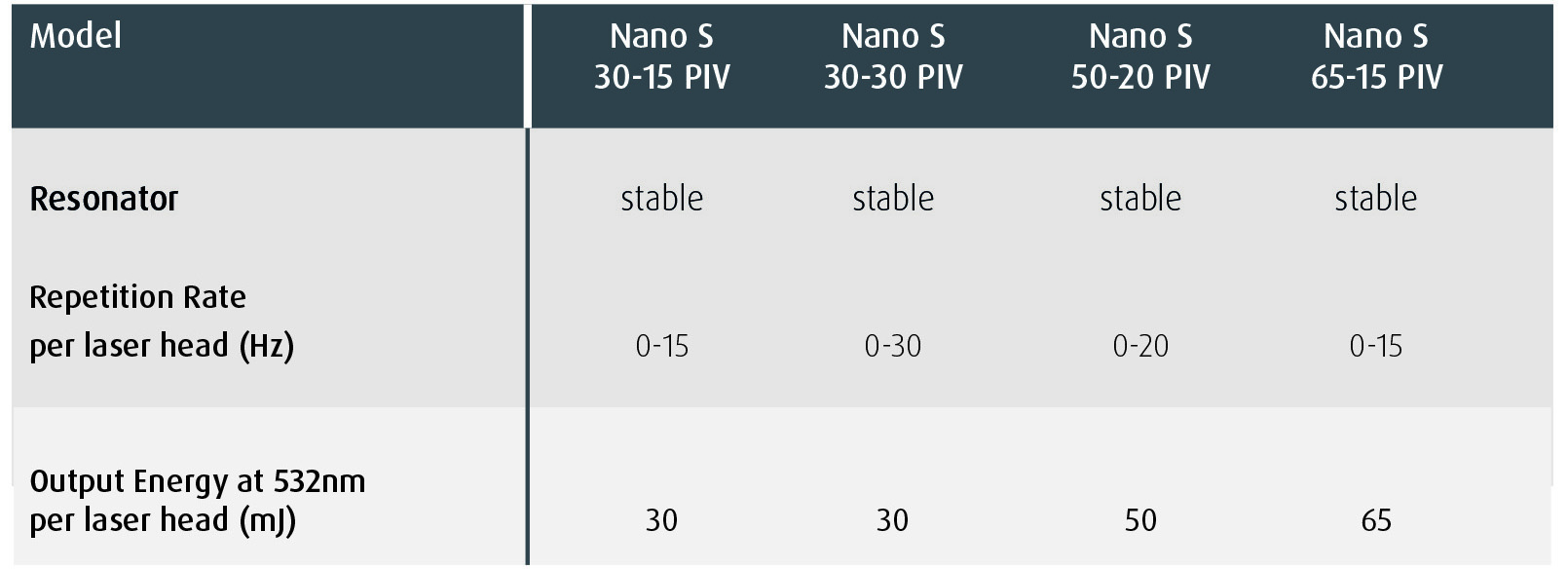 Nano S PIV Specification Highlights