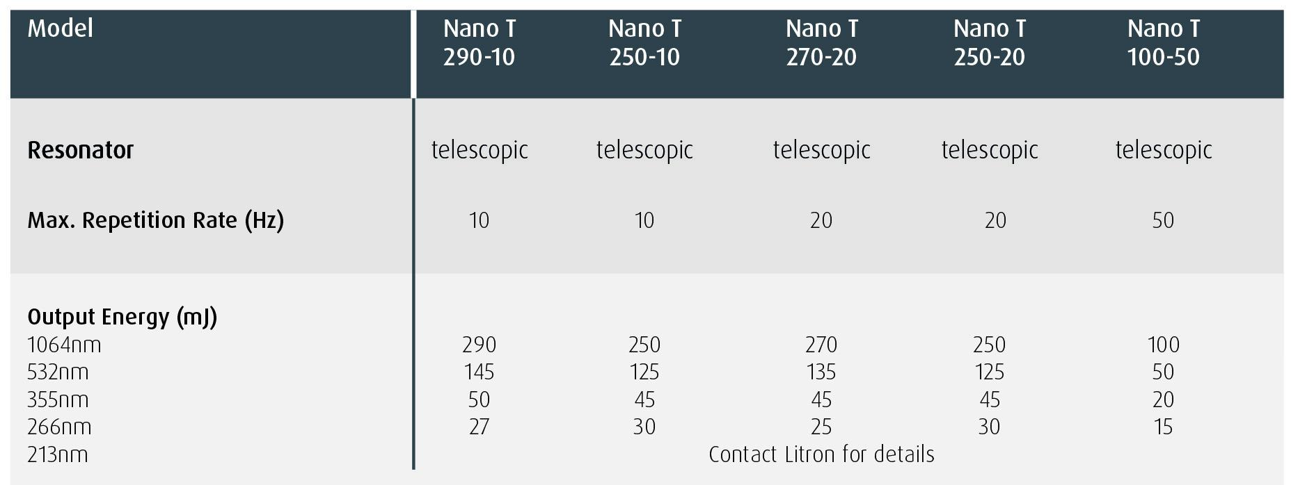 Nano T