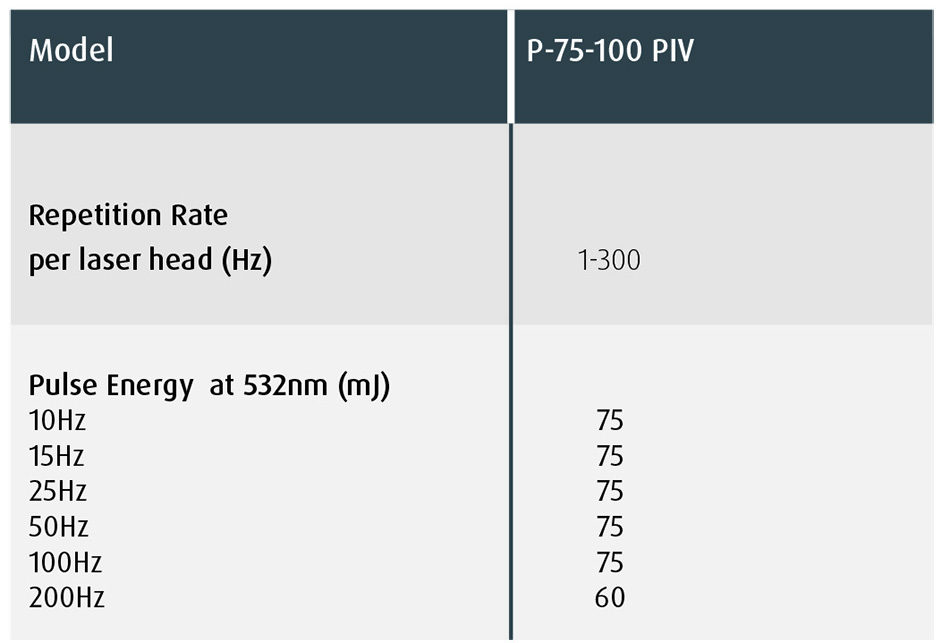 Plasma PIV Specification Highlights