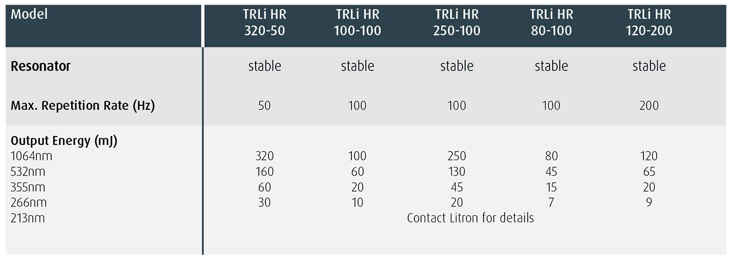 TRLi HR Specification Highlights