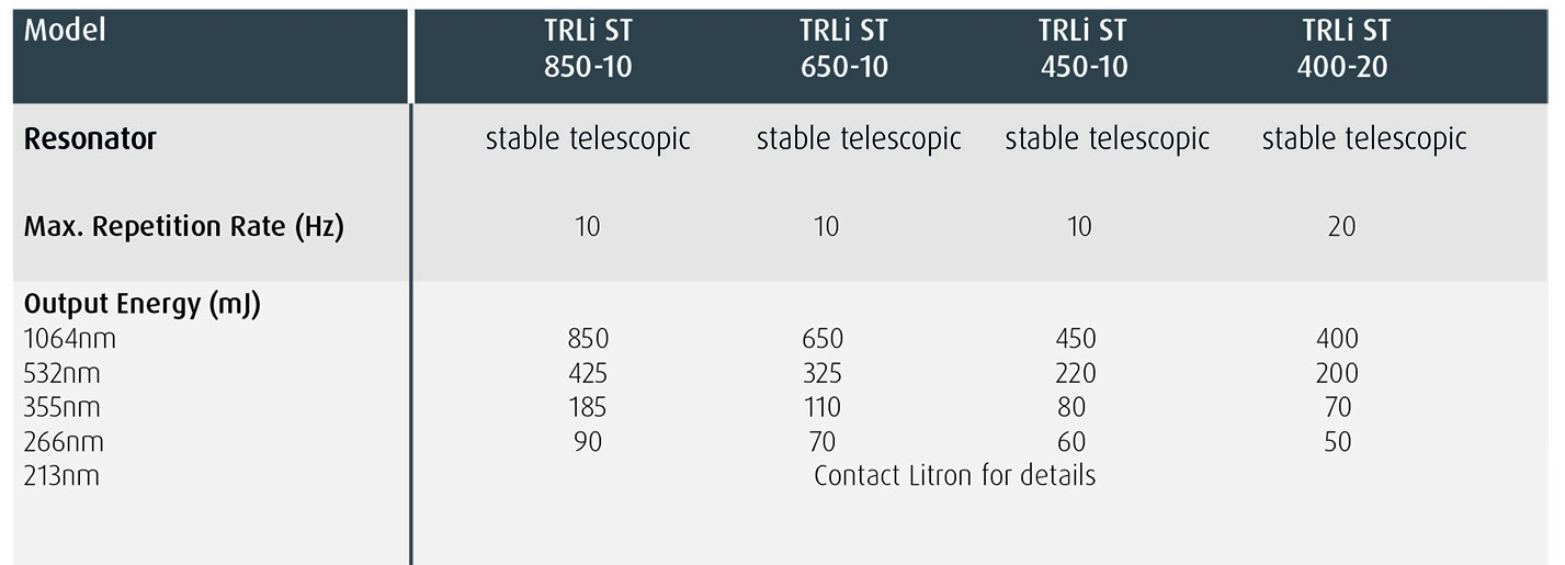 TRLi ST Specification Highlights